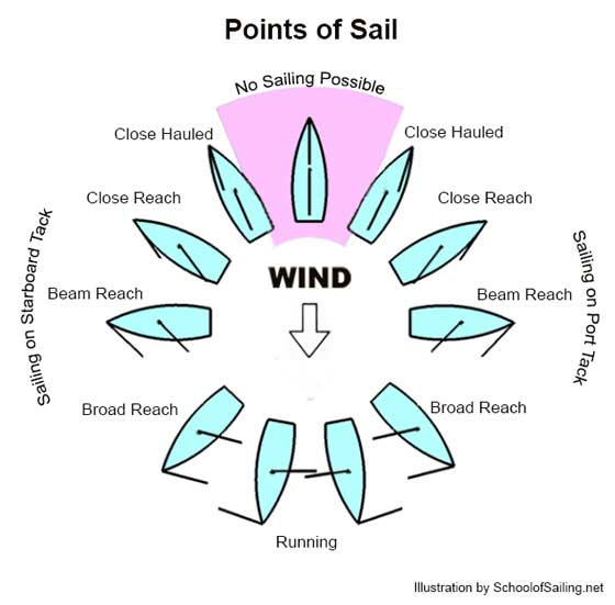 Image result for points of wind sailing